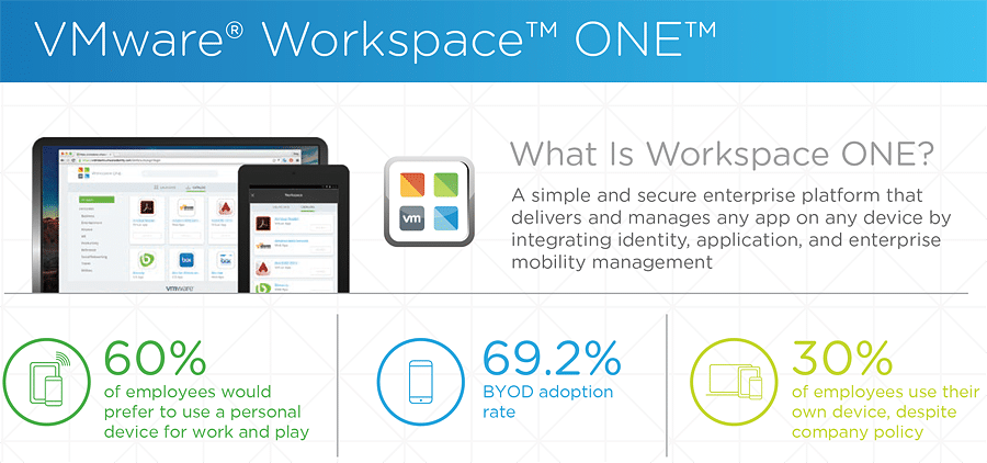 vmware-workspaceone-infographic